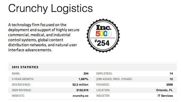 Crunchy Tech's 2013 Statistics from Inc. 500